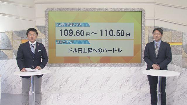 Ai 予想 ドル 円