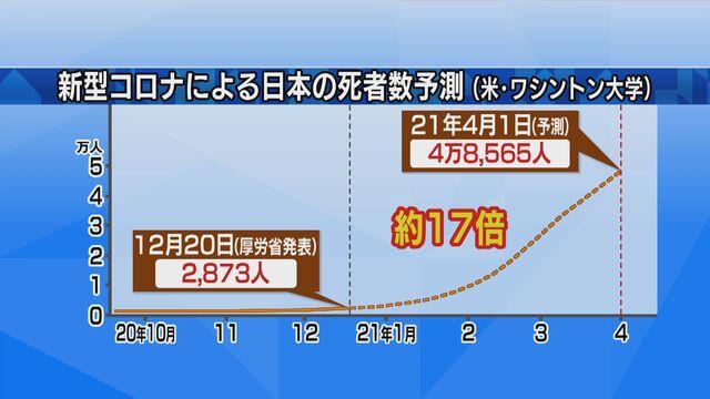 コロナ 死者 人 日本 日本の「コロナ対策」が世界でまったく評価されない理由