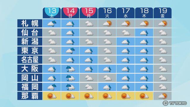 仙台 天気 一 週間